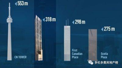 多伦多市中心The ONE 豪华公寓驾临,重塑多伦多天际线!